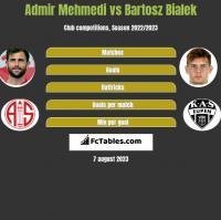 Admir Mehmedi vs Bartosz Bialek h2h player stats