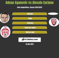 Adnan Aganovic vs Alessio Carlone h2h player stats
