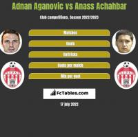 Adnan Aganovic vs Anass Achahbar h2h player stats