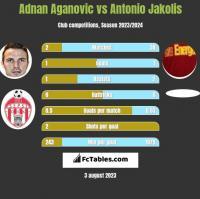 Adnan Aganovic vs Antonio Jakolis h2h player stats
