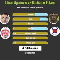 Adnan Aganovic vs Boubacar Fofana h2h player stats