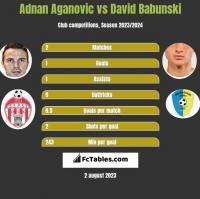 Adnan Aganovic vs David Babunski h2h player stats
