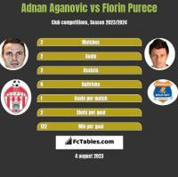 Adnan Aganovic vs Florin Purece h2h player stats