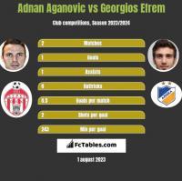 Adnan Aganovic vs Georgios Efrem h2h player stats