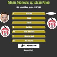Adnan Aganovic vs Istvan Fulop h2h player stats