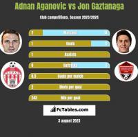 Adnan Aganovic vs Jon Gaztanaga h2h player stats