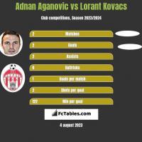 Adnan Aganovic vs Lorant Kovacs h2h player stats