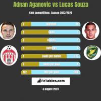 Adnan Aganovic vs Lucas Souza h2h player stats