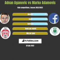 Adnan Aganovic vs Marko Adamovic h2h player stats