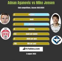 Adnan Aganovic vs Mike Jensen h2h player stats