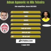 Adnan Aganovic vs Nils Teixeira h2h player stats