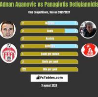 Adnan Aganovic vs Panagiotis Deligiannidis h2h player stats