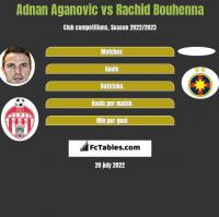 Adnan Aganovic vs Rachid Bouhenna h2h player stats