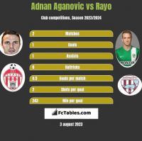 Adnan Aganovic vs Rayo h2h player stats