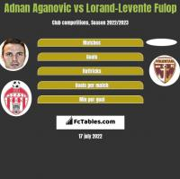 Adnan Aganovic vs Lorand-Levente Fulop h2h player stats