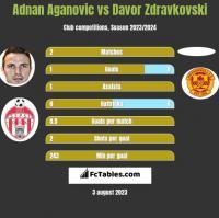 Adnan Aganovic vs Davor Zdravkovski h2h player stats
