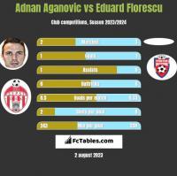 Adnan Aganovic vs Eduard Florescu h2h player stats