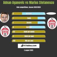 Adnan Aganovic vs Marius Stefanescu h2h player stats