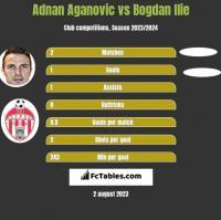 Adnan Aganovic vs Bogdan Ilie h2h player stats