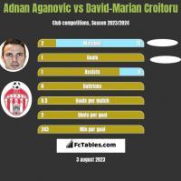 Adnan Aganovic vs David-Marian Croitoru h2h player stats