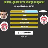 Adnan Aganovic vs George Dragomir h2h player stats
