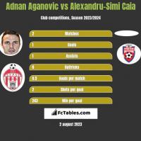 Adnan Aganovic vs Alexandru-Simi Caia h2h player stats
