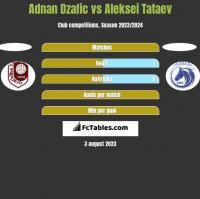 Adnan Dzafic vs Aleksei Tataev h2h player stats