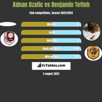 Adnan Dzafic vs Benjamin Tetteh h2h player stats