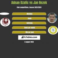 Adnan Dzafic vs Jan Rezek h2h player stats