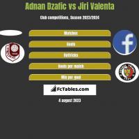 Adnan Dzafic vs Jiri Valenta h2h player stats