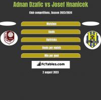 Adnan Dzafic vs Josef Hnanicek h2h player stats