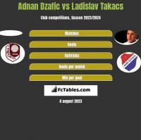 Adnan Dzafic vs Ladislav Takacs h2h player stats