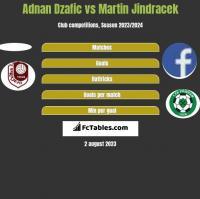 Adnan Dzafic vs Martin Jindracek h2h player stats