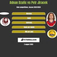 Adnan Dzafic vs Petr Jiracek h2h player stats