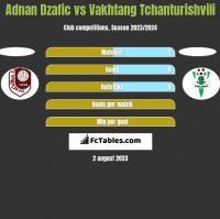 Adnan Dzafic vs Vakhtang Tchanturishvili h2h player stats