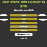 Adnan Ibrahem Falatah vs Abdelaziz Ali Guechi h2h player stats