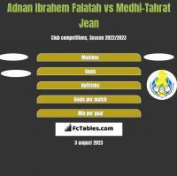 Adnan Ibrahem Falatah vs Medhi-Tahrat Jean h2h player stats