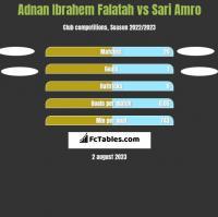 Adnan Ibrahem Falatah vs Sari Amro h2h player stats
