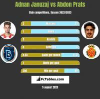 Adnan Januzaj vs Abdon Prats h2h player stats