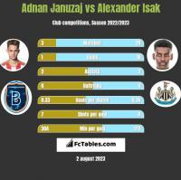 Adnan Januzaj vs Alexander Isak h2h player stats