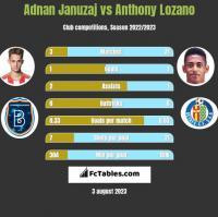 Adnan Januzaj vs Anthony Lozano h2h player stats