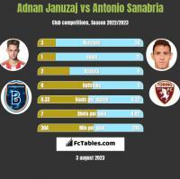 Adnan Januzaj vs Antonio Sanabria h2h player stats