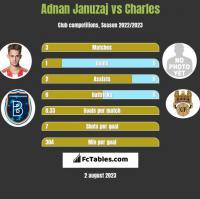 Adnan Januzaj vs Charles h2h player stats