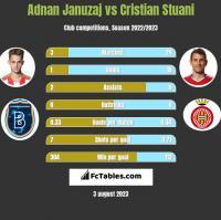 Adnan Januzaj vs Cristian Stuani h2h player stats