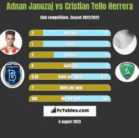 Adnan Januzaj vs Cristian Tello h2h player stats