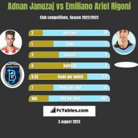 Adnan Januzaj vs Emiliano Ariel Rigoni h2h player stats