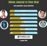 Adnan Januzaj vs Enes Unal h2h player stats