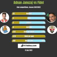 Adnan Januzaj vs Fidel h2h player stats