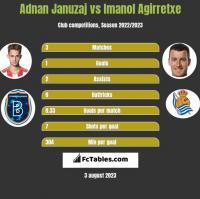 Adnan Januzaj vs Imanol Agirretxe h2h player stats