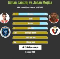 Adnan Januzaj vs Johan Mojica h2h player stats